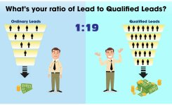 Generate 19 Times More Qualified Leads for your Business. Know How?