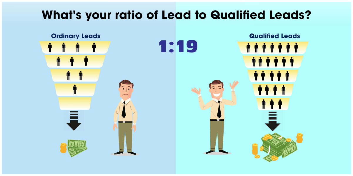 Leads to qualified leads ratio