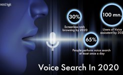 Future Of SEO: 2020 Will Be The Year Of Voice Search